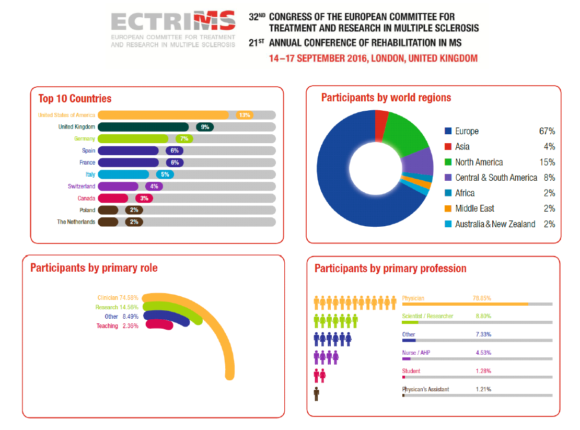 ectrims-in-numbers