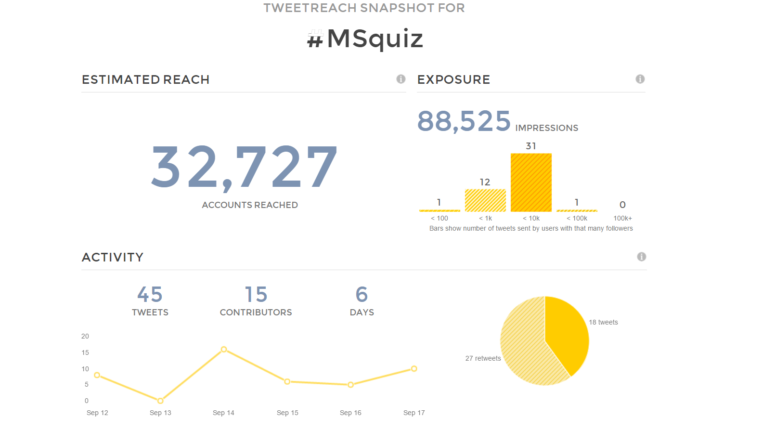 ms-quiz-tweet-reach