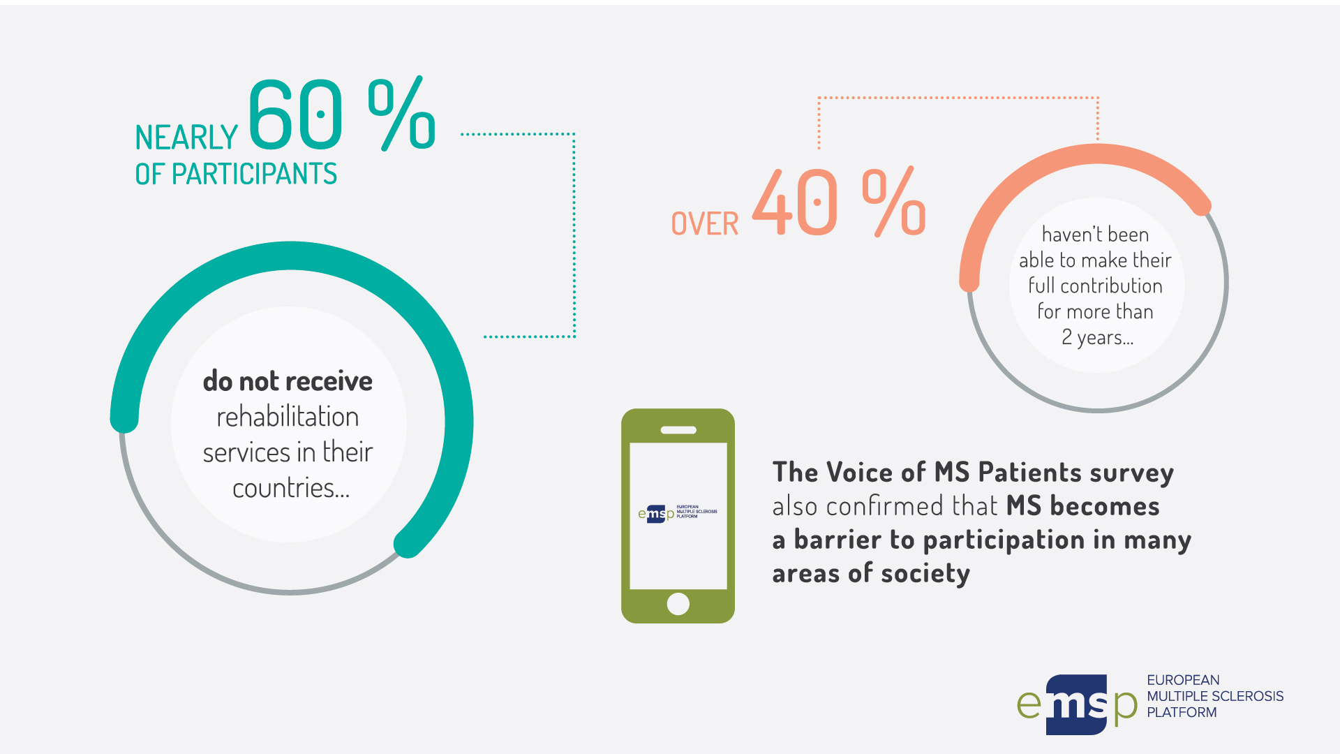 voice of ms patients a survey looking at the real needs of people